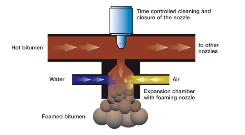 Medium foam chamber