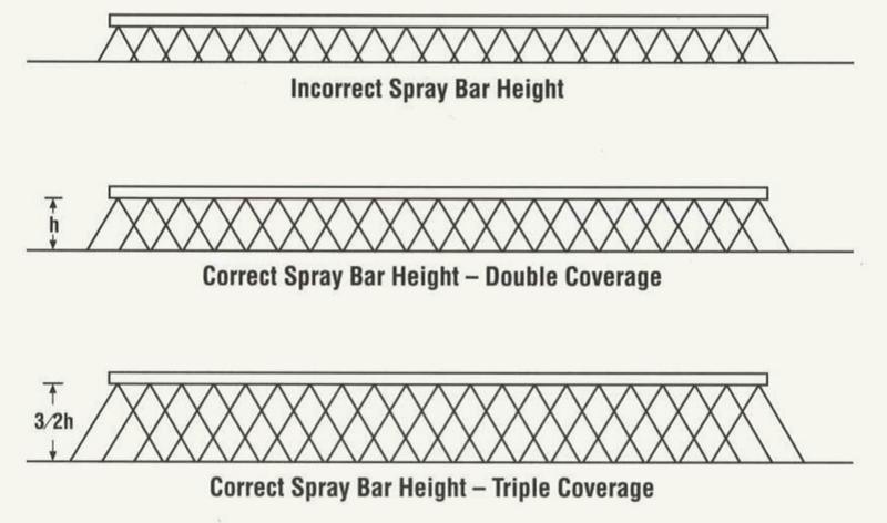 Medium bar height